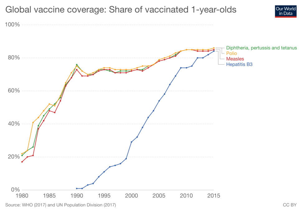 Share-of-vaccinated-one-year-olds-globally