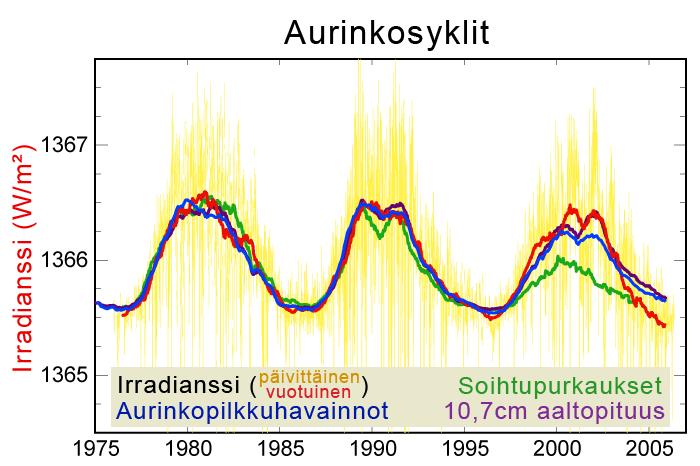 Solar-cycle-data-fi
