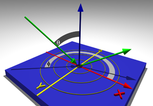 Viewing cone - Figure 3: Illustration of the specification of the viewing direction by two polar angles: the angle of inclination (measured from the surface normal of the display) and the azimuth angle, measured in the plane of the display