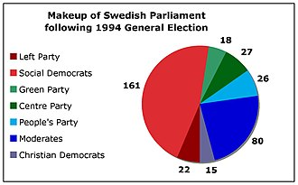 1994 Swedish general election - Election results.