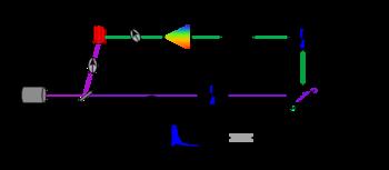 Schematic of a TCSPC setup