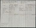 Tabela ludności w mieście Poznaniu 1789 cz.2.jpg
