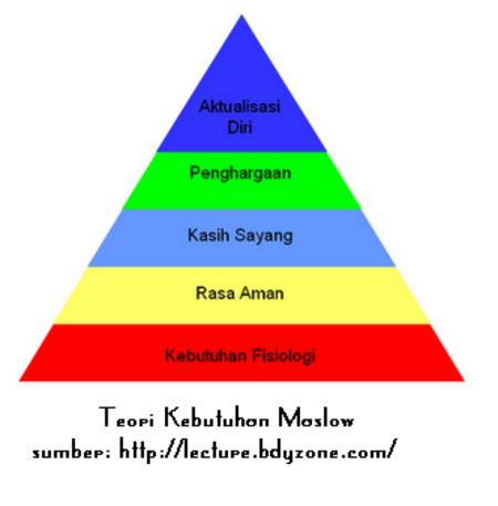 Hierarki kebutuhan Maslow