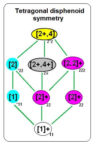 Fibrifold - Image: Tetragonal disphenoid symmetry 0