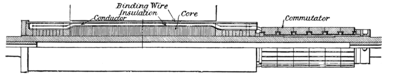 The Steam Turbine, 1911 - Fig 24a - Dynamo of 1884 section.png