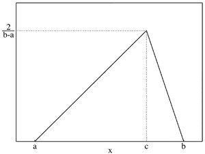 Triangular distribution - Plot of the Triangular PMF
