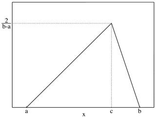 Triangular distribution Probability distribution