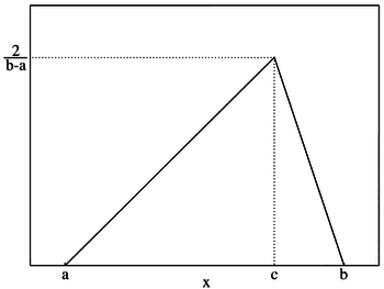 Triangular distribution PMF.png