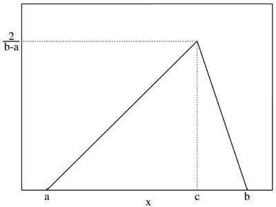 Dichtefunktion der Gleichverteilung