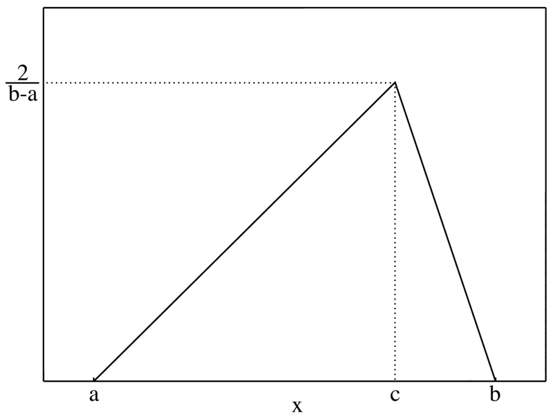 File:Triangular distribution PMF.png