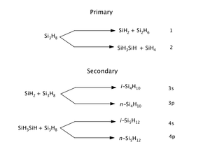 Trisilane - The decomposition of Trisilane showing insertion into the secondary or primary Si-H bonds. 'S' denotes insertion into primary Si-H bond. 'P' denotes insertion into secondary Si-H bonds.