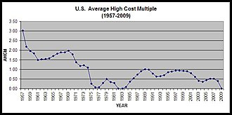Average high cost multiple - Image: USAHCM