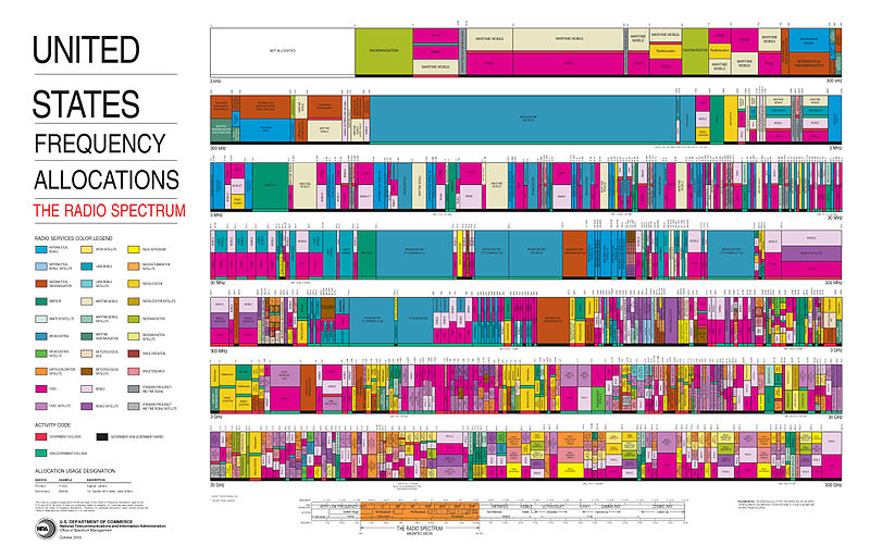 File:United States Frequency Allocations Chart 2003 - The Radio Spectrum.jpg