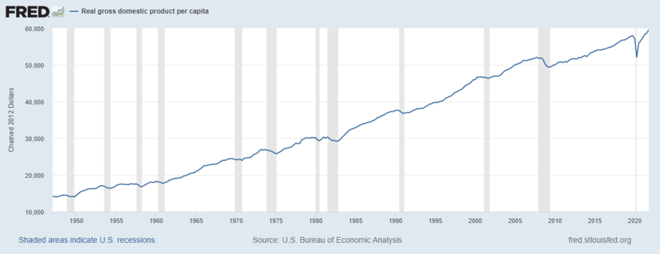 Real GDP per capita in the United States