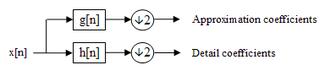 Discrete wavelet transform - Block diagram of filter analysis