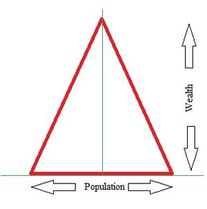 Bottom of the pyramid - The wealth pyramid. As we move higher and higher up in wealth we find fewer and fewer people having that wealth and vice versa.