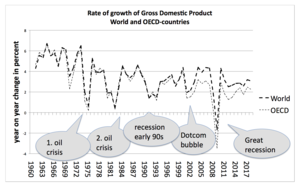 Economic growth - Rate of change of Gross domestic product, world and Organisation for Economic Co-operation and Development, since 1961.