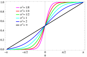 Wrapped normal distribution - Plot of the von Mises CMF