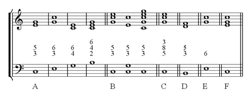 Notation du chiffrage