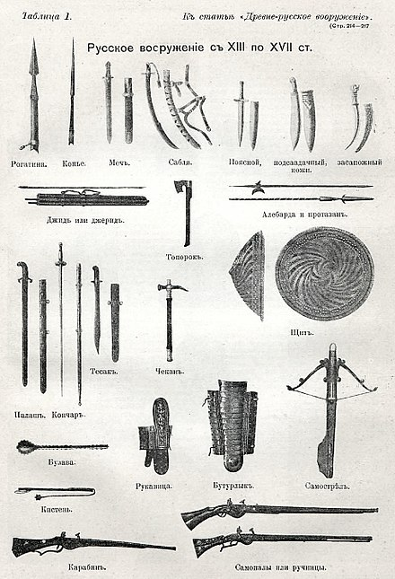 Russian weapons from the 13th to 17th centuries Risunki k stat'e <<Drevne-russkoe vooruzhenie>>. Vkleika No.  1. Voennaia entsiklopediia Sytina (Sankt-Peterburg, 1911-1915).jpg