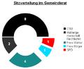 2008 Gemeinderatswahlen - Sitzverteilung - Adlkofen.PNG
