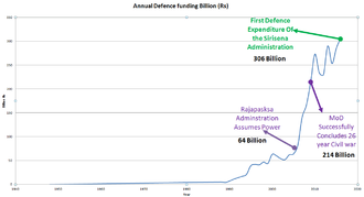 Sri Lanka Armed Forces - 2016 Sri Lanka Defence Budget