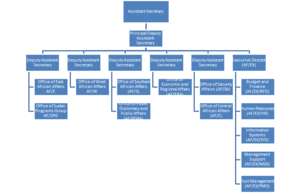 Bureau of African Affairs - Organizational chart of the Bureau of African Affairs
