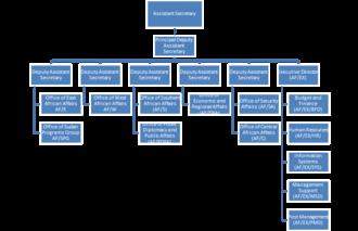 Bureau of African Affairs - Organizational chart of the Bureau of African Affairs