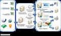 Alagoas em Dados e Informações Functional Model.png