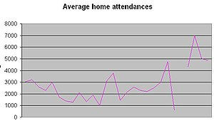 Athletic Ground (Cobridge) - Average attendances, 1886–1913.