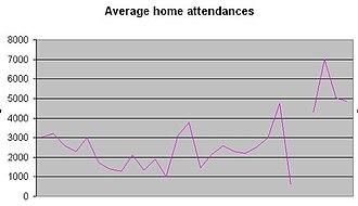 Athletic Ground (Cobridge) - Average attendances, 1886–1913.