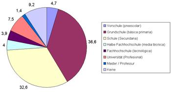Ausbildung in Kolumbien (Stand Volkszählung 2005)