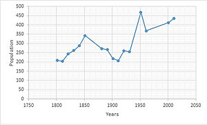 Beighton, Norfolk - Image: Beighton population time series 1801 2011