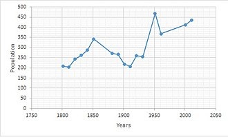 Beighton, Norfolk - Total Population of Beighton Civil Parish, Norfolk, as reported by the Census of Population from 1801 to 2011