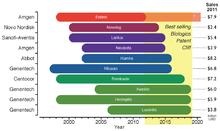 Biosimilar - Wikipedia