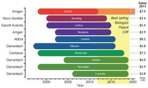 Biosimilar - Image: Biosimilars Patent Cliff