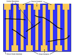 Carbon nanotube field-effect transistor - Top view