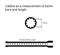 Selain sebagai ukuran diameter laras (atas), kaliber dapat digunakan sebagai ukuran panjang laras (bawah).