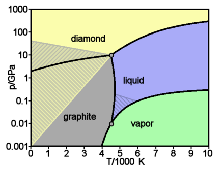 Theoretically predicted phase diagram of carbon Carbon basic phase diagram.png