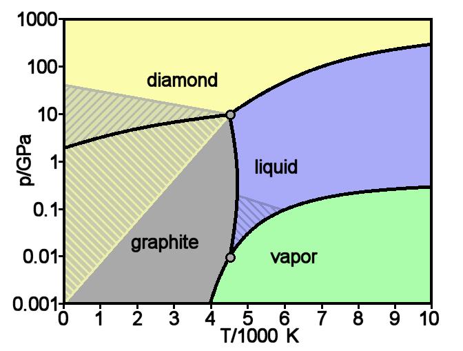 Carbon basic phase diagram