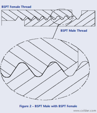 British Standard Pipe - Image: Colder BSPT Threads