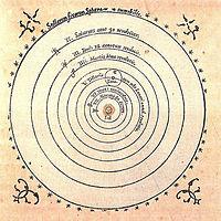 Heliocentrism  Wikipedia