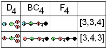 Coxeter diagram finite rank4 correspondence.png
