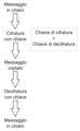 Crittografia Simmetrica.png