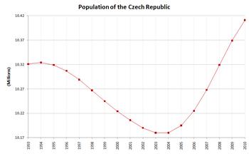 Evolu��o demogr�fica da Rep�blica Checa desde 1993