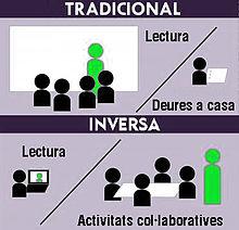 explicació visual de la classe inversa (font: Viquipèdia).