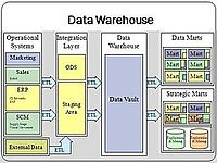 Data Warehouse Wikipedia The Free Encyclopedia
