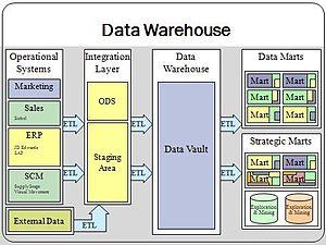 Data warehouse - Data warehouse overview