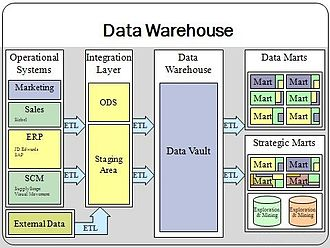 Data warehouse - Data warehouse overview