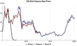 European Union Emission Trading Scheme greenhouse gas emissions trading scheme